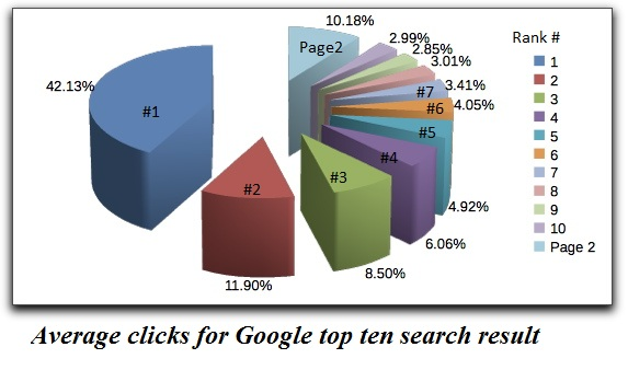 google_search_traffic_distribution