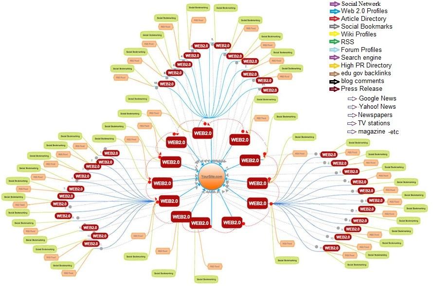 seo-link-wheel